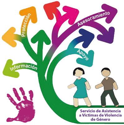 Ayuntamiento | Servicios Sociales Comunitarios | Servicio de Asistencia a Víctimas de Violencia de Género | Cenes de la Vega